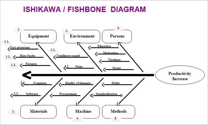 Ishikawa Or Fishbone Diagram