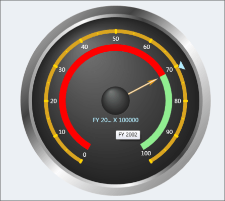 OLAP Gauge for WPF