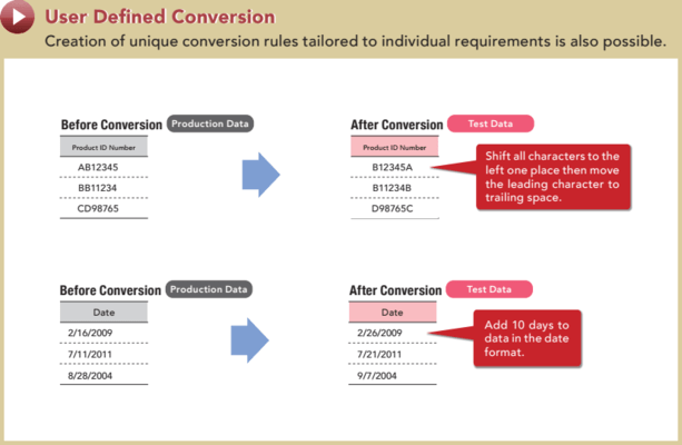 User Defined Conversion