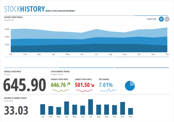 Kendo UI - Stock History Dashboard