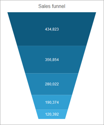 Kendo UI - Chart - Funnel