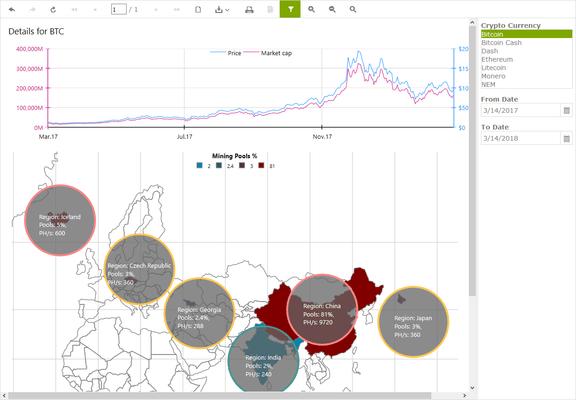 Telerik Reporting - Crypto Currencies