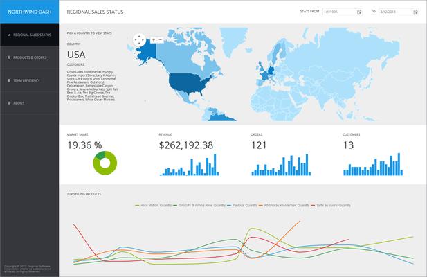 Telerik UI for ASP.NET MVC - Regional Sales