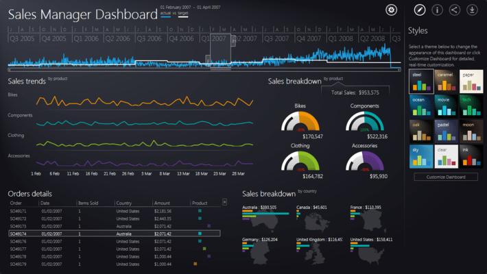 Telerik UI for Silverlight - Dashboard
