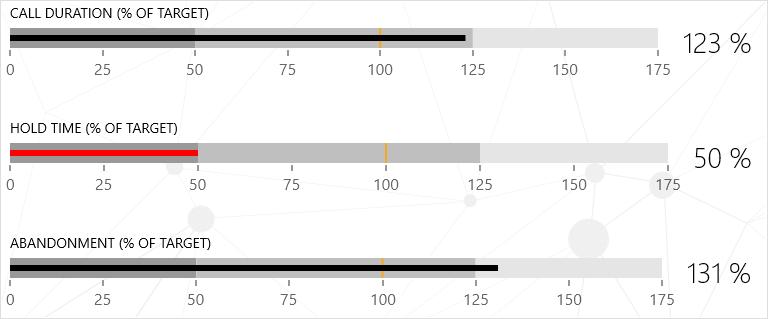Telerik UI for UWP - BulletGraph
