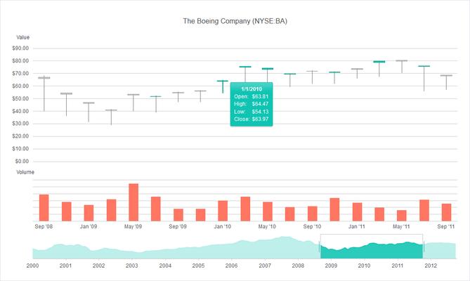Telerik UI for ASP.NET MVC - Stock Chart