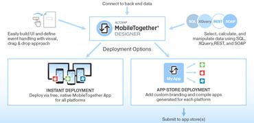 Altova MobileTogether 2.0 released