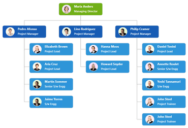 Essential Studio for WPF adds Organizational Chart