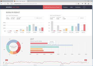 ComponentSource News | Chart Components
