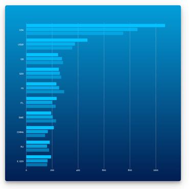 Vizuly Bar Chartがリリースされました