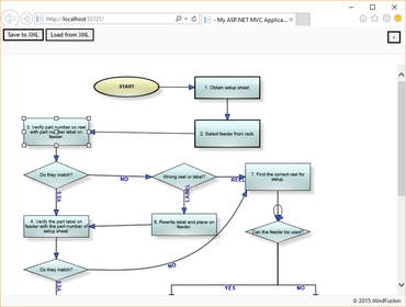 MindFusion.Diagramming for ASP.NET MVC 3.2.2
