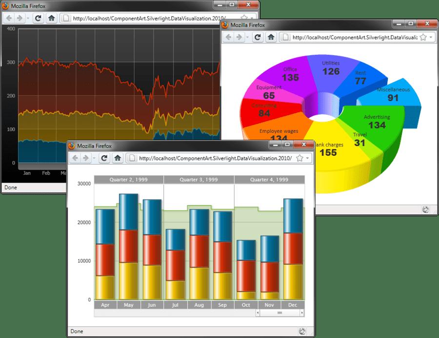 ComponentArt Charting for Silverlight(英語版) のスクリーンショット