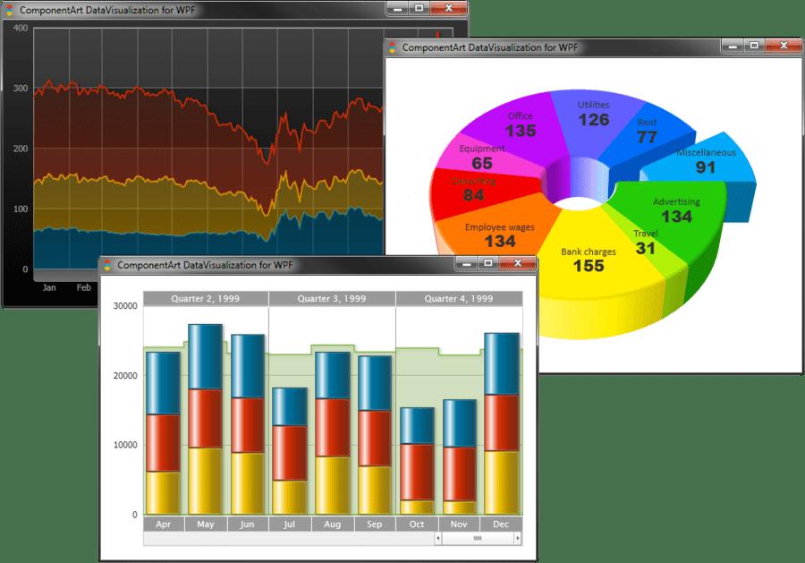 ComponentArt Charting for WPF(英語版) のスクリーンショット