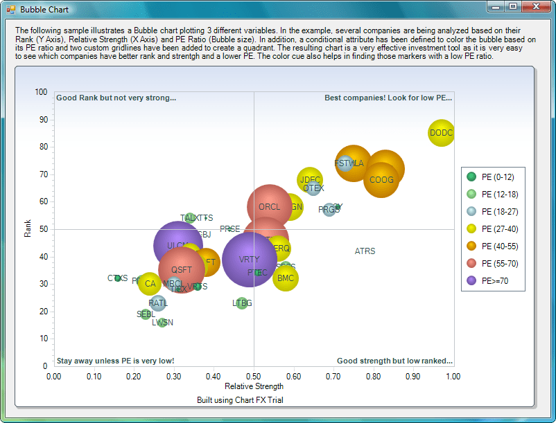 Screenshot of Chart FX 7