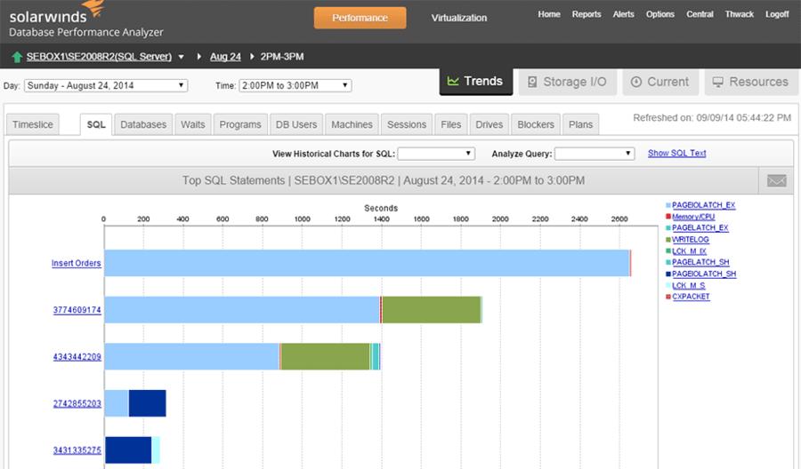 Captura de tela do SolarWinds Database Performance Analyzer for Microsoft Azure SQL Database