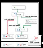 SSIS Data Flow Source & Destination for Amazon DynamoDB