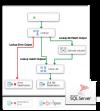 SSIS Data Flow Source & Destination for NetSuite