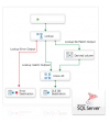 SSIS Data Flow Source & Destination for Sage 50 UK