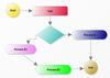 Flow/Graph