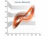 XYZ Line Chart - Lorenz Attractor