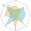 <strong>Radar Charts</strong>: Enrich your dashboards with radar charts to display in a compact way and compare a variety of key performance indicators (KPIs) with compact and easy reading with multiple data point tool tips.<br /><br />