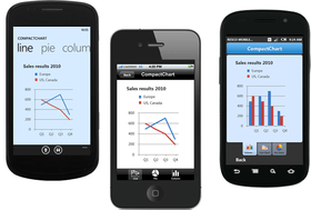 Resco MobileForms Toolkit adds Charts