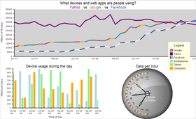 MindFusion.Charting for WinForms 4.0 adds Dashboards