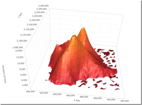Infragistics WPF 16.1 adds 3D Surface Chart