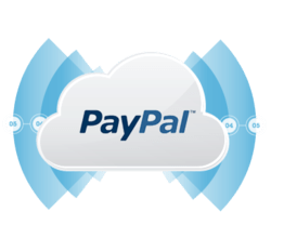 PayPal Integrator PHP Edition 2016