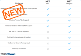 TeeChart for .NET Enterprise v2017