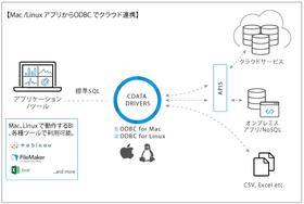 ODBC Drivers Mac 版およびLinux,Unix 版をリリース
