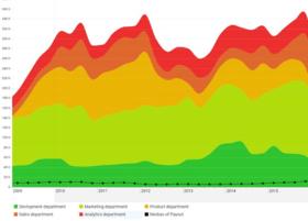 ZoomCharts Custom Visuals for Microsoft Power BI released