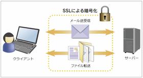Secure FTP for .NET(日本語版)4.0J SP11