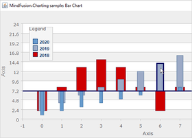 MindFusion.Charting for Java Swing V1.0.2
