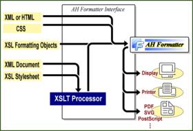 AH Formatter Options (Add-Ons) V7.1 MR4