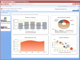Nevron Chart for SharePoint released