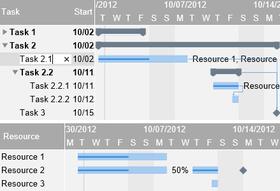 Gantt Chart Modern Library for WinRT released