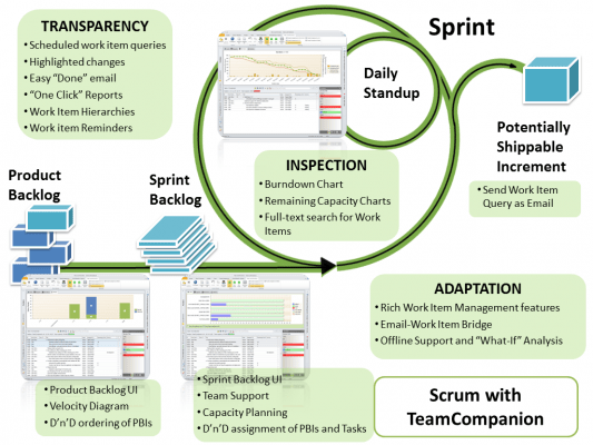 <strong>Agile/Scrum project management.</strong><br /><br />