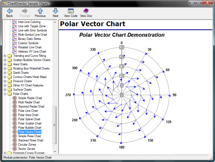 <strong>ChartDirector (英語版) のスクリーンショット</strong>: Enables you to synthesize the charts you want using standard chart layers. Use layers to create arbitrary combo charts, add special symbols, marks and labels to charts, highlight chart objects, add error bands.<br /><br />
