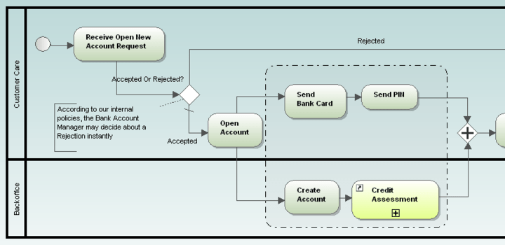 <strong>Business Process Modeling</strong><br /><br />