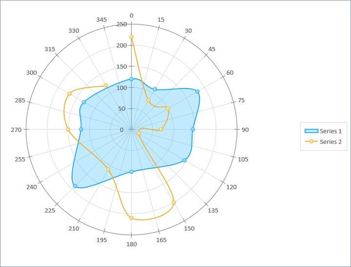 """<strong>Polar Chart</strong>: Polar Chart has the following features: • Simple Line • No line (points) • Spline Line (Kochanek-Bartels and Hermite) • Step Line • Reversed Step Line • Auto Coloring of individual lines and Data Markers • Closed Shape with fill • Non-circular grid lines • Ability to draw a """"rose"""" by connecting groups of points with the center. <br /><br />"""