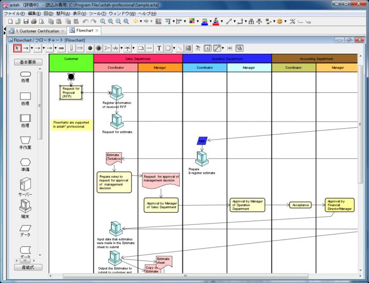 <strong>フローチャート</strong>: フローチャートのテンプレート、図要素のパレットを利用した作図、フロー記号のテンプレート、フロー要素からユースケースの作成、レーンからアクターの作成します。 <br /><br />