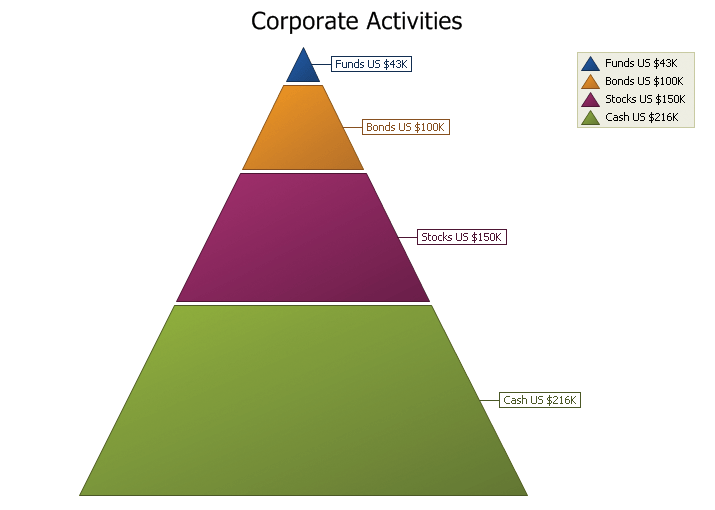 "<strong>Pyramid Chart</strong>: The Pyramid chart displays a series of data in a pyramid shape. The size of the pyramid sections are all relative to each other and the order does not matter. You can have a ""top heavy"" pyramid where the largest section is the top section or any other combination.