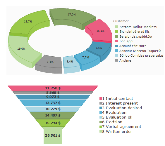<strong>List & Label Charts</strong>: You can choose from pie charts, bar charts (vertical and horizontal), donut , funnel, pipeline, and cone charts, octahedrons and line charts. The charts are available as standard versions, in 2D or 3D, with multiple rows of columns, and can be clustered or stacked. You can define colors, add your own labels, and rotate the x-axis labels diagonally for printing. Plus, you can combine line and bar charts, and automatically generate lines of best fit and average lines. <br /><br />