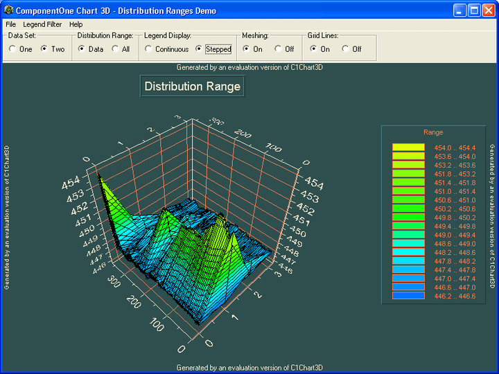 Distribution Ranges: Implement distrubution ranges for your contoured charts