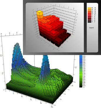 <strong>3D Charts</strong>: Plot Real 3D Charts with X, Y and Z Values.<br /><br />