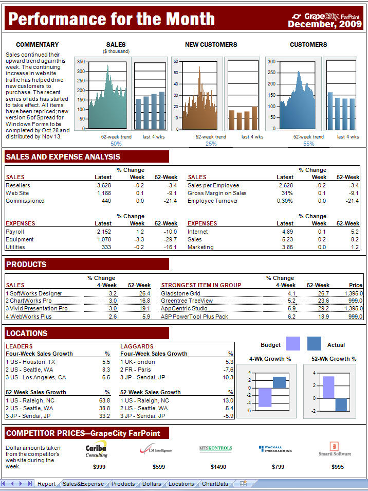 <strong>Create Dashboards</strong>: Easily create impressive dashboards <br /><br />