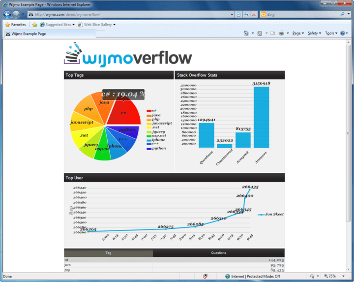 <strong>Wijmoverflow</strong>: Demo of a dashboard built with Wijmo that displays data from the StackOverflow API. It demonstrates the use of binding external JSON data to the Wijmo grid, bar chart, line chart and pie chart. The grid and pie chart are bound to the same datasource. We use the chart to visualize data and the grid to sort it.<br /><br />