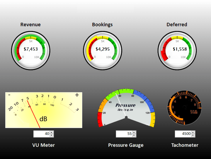 <strong>dbi Gauge</strong>: dbiGauge offers ambidextrous flexibility allowing for single-gauge presentations to more complex data presentations using multiple gauge objects, all in a single gauge control. Each Gauge Object has its own data attributes for concise presentations from multiple data points.<br /><br />
