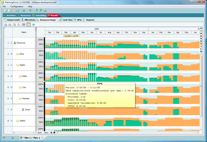 FlexGantt is capable of displaying capacity profiles / resource allocations